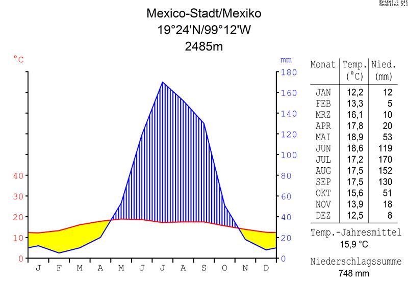Clima no Ano Novo na Cidade do México
