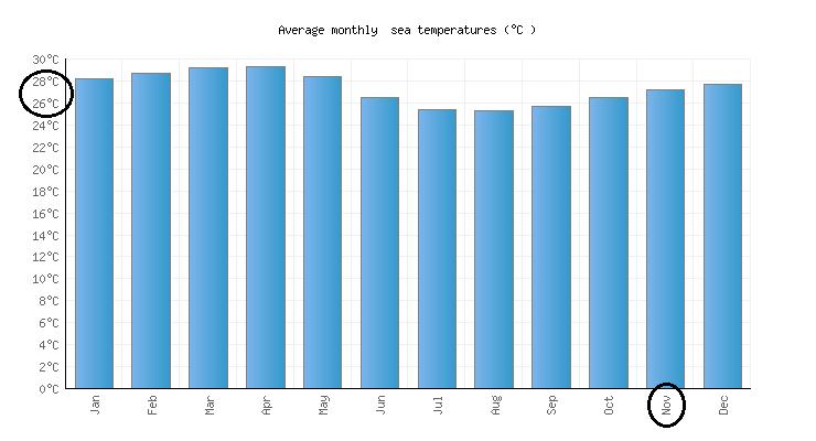 Condições climáticas no mês de novembro em Cancún
