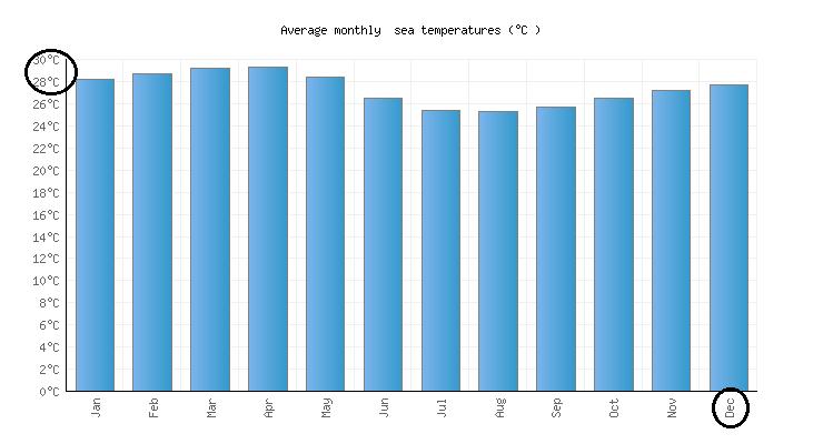 Condições climáticas no mês de dezembro em Cancún