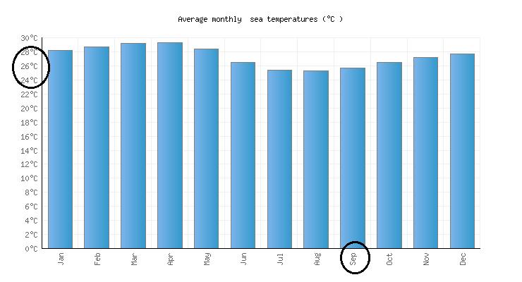 Condições climáticas no mês de setembro em Cancún