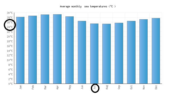 Condições climáticas no mês de julho em Cancún
